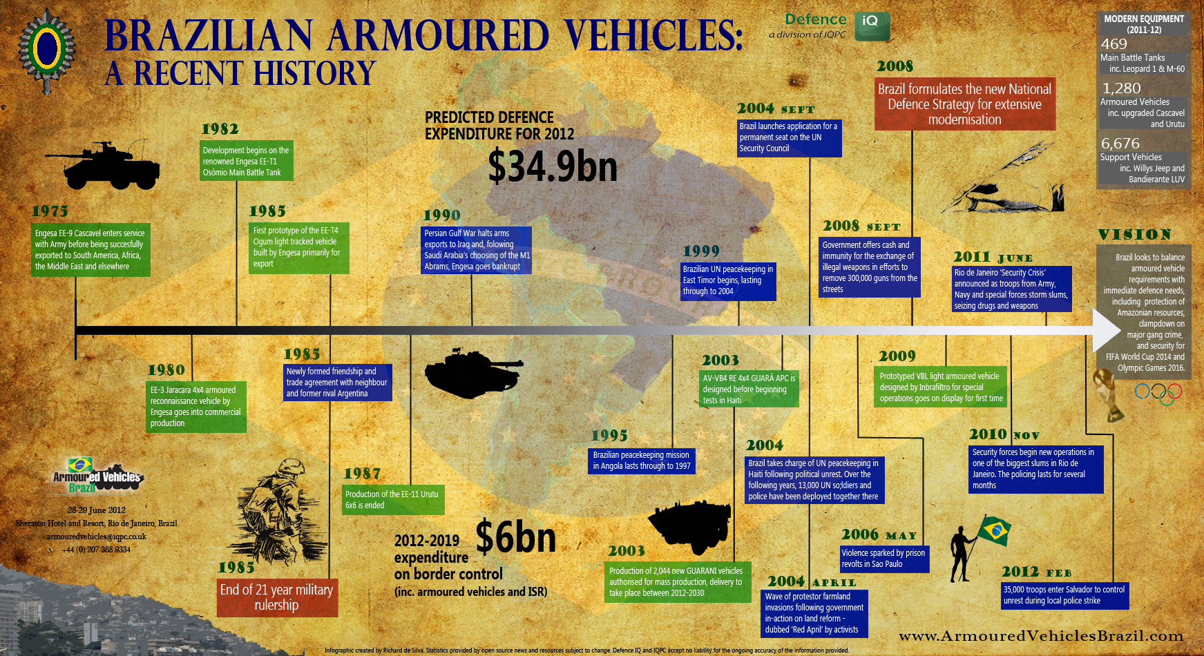 Brazilian Armoured Vehicles History: A Brief Overview ...